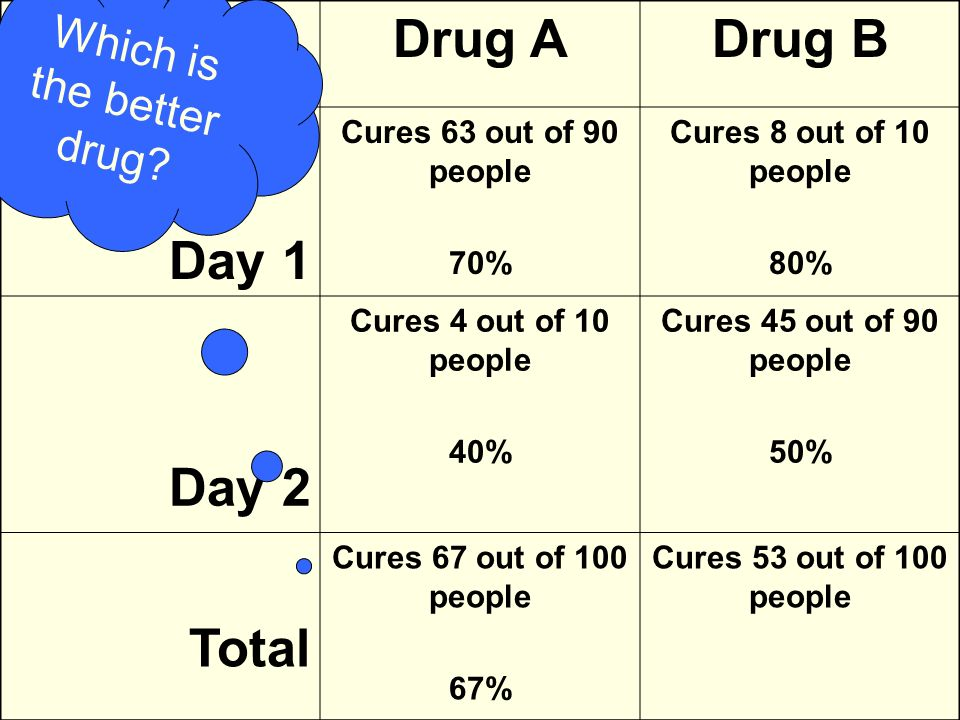 Drug ADrug B Day 1 Cures 63 out of 90 people 70% Cures 8 out of 10 people 80% Day 2 Cures 4 out of 10 people 40% Cures 45 out of 90 people 50% Total Cures 67 out of 100 people 67% Which is the better drug