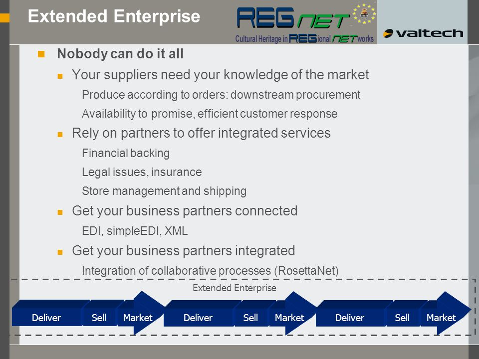 Extended Enterprise Nobody can do it all Your suppliers need your knowledge of the market Produce according to orders: downstream procurement Availability to promise, efficient customer response Rely on partners to offer integrated services Financial backing Legal issues, insurance Store management and shipping Get your business partners connected EDI, simpleEDI, XML Get your business partners integrated Integration of collaborative processes (RosettaNet) DeliverSell Market DeliverSell Market DeliverSell Market Extended Enterprise
