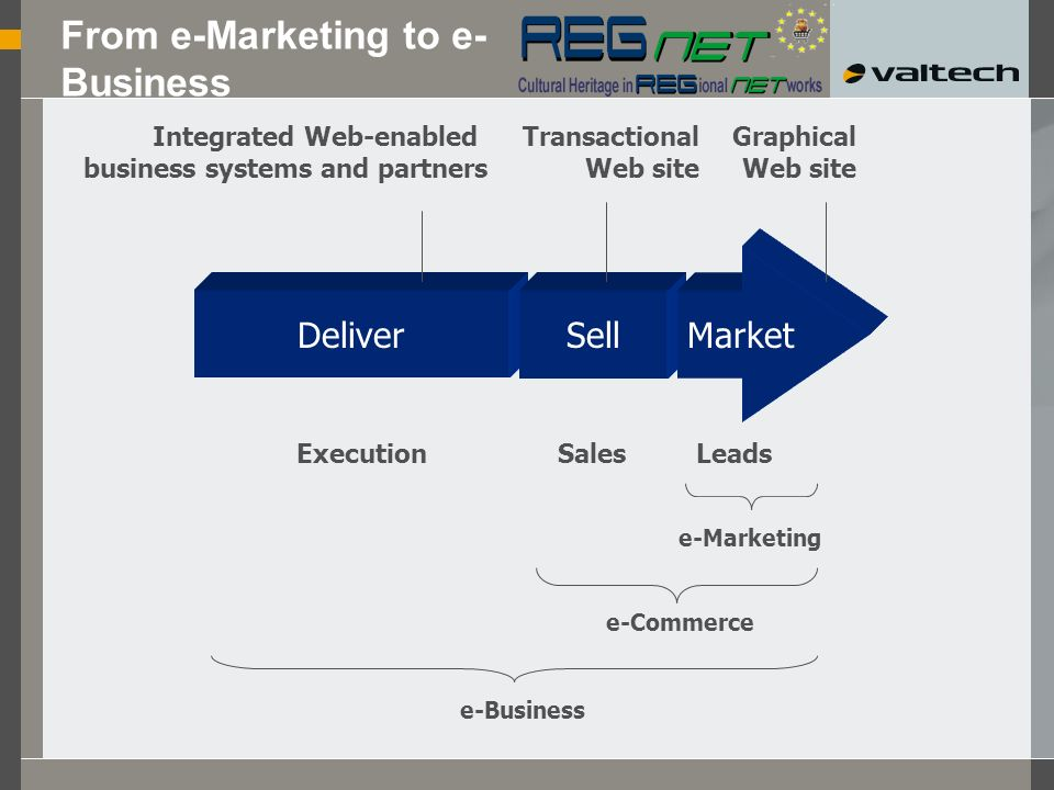 From e-Marketing to e- Business Deliver Integrated Web-enabled business systems and partners Execution e-Business Sell Transactional Web site Sales e-Commerce Graphical Web site Leads Sales Market e-Marketing