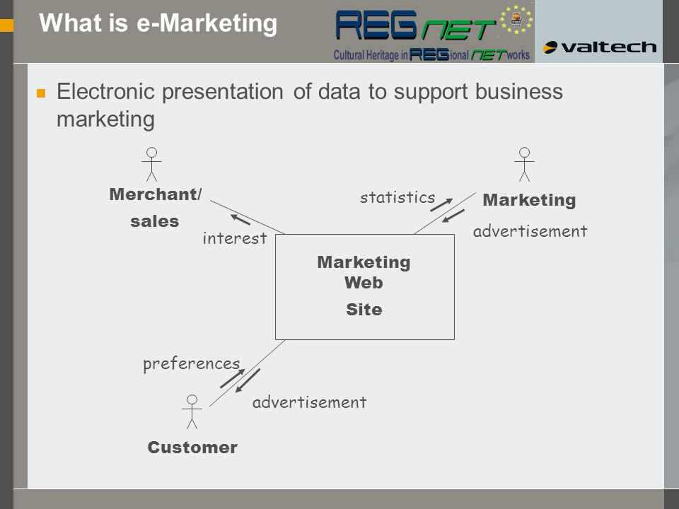 Electronic presentation of data to support business marketing What is e-Marketing Customer Merchant/ sales Marketing Web Site interest preferences advertisement Marketing statistics advertisement