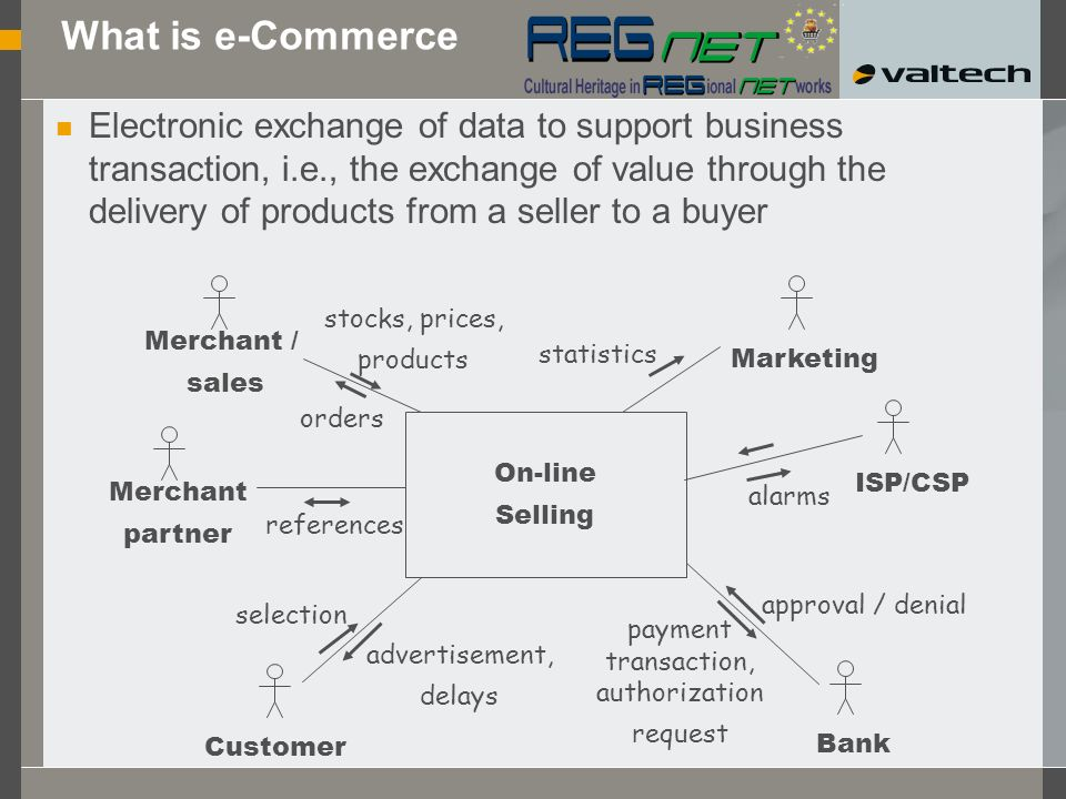 Electronic exchange of data to support business transaction, i.e., the exchange of value through the delivery of products from a seller to a buyer What is e-Commerce ISP/CSP BankCustomer Merchant / sales On-line Selling stocks, prices, products orders selection advertisement, delays approval / denial payment transaction, authorization request alarms Marketing statistics Merchant partner references