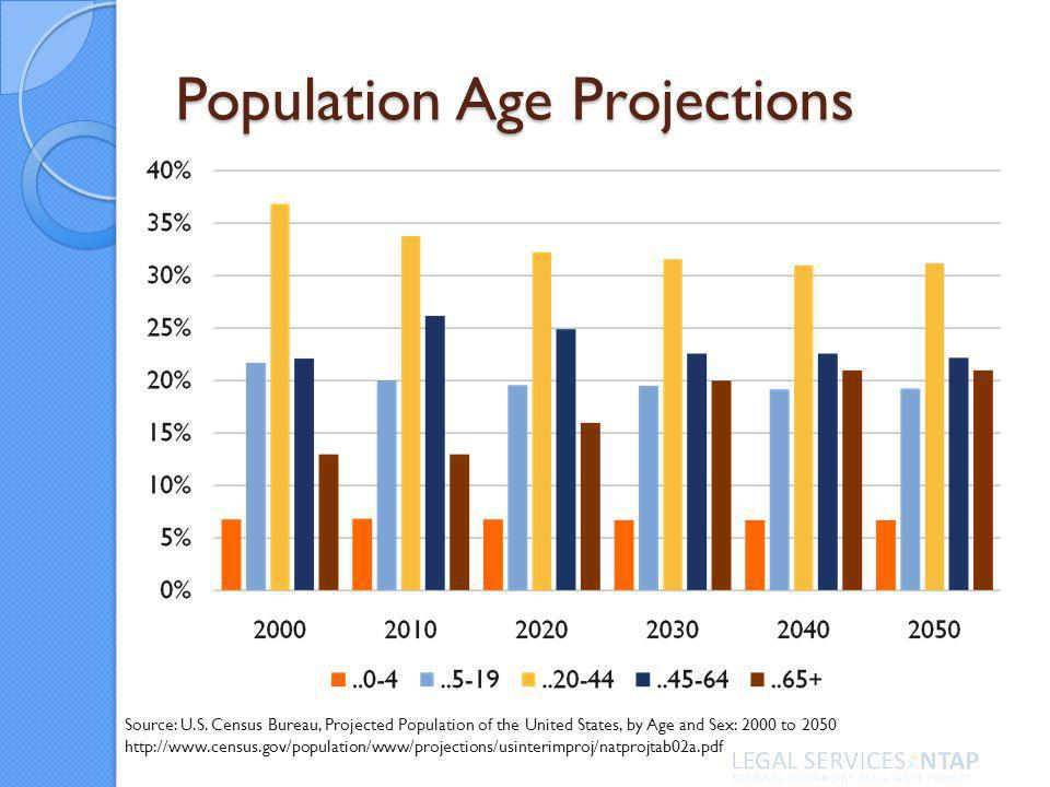 Population Age Projections Source: U.S.