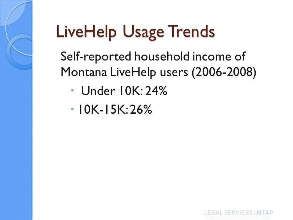 LiveHelp Usage Trends Self-reported household income of Montana LiveHelp users (2006-2008) Under 10K: 24% 10K-15K: 26%
