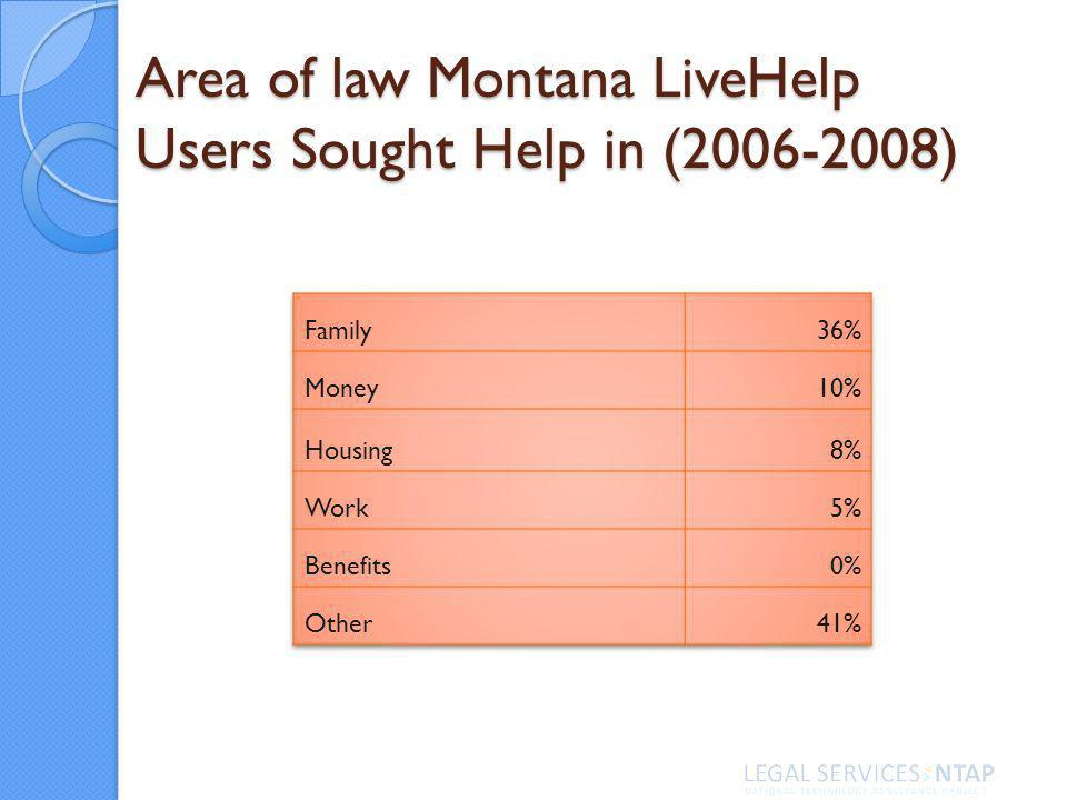 Area of law Montana LiveHelp Users Sought Help in (2006-2008)