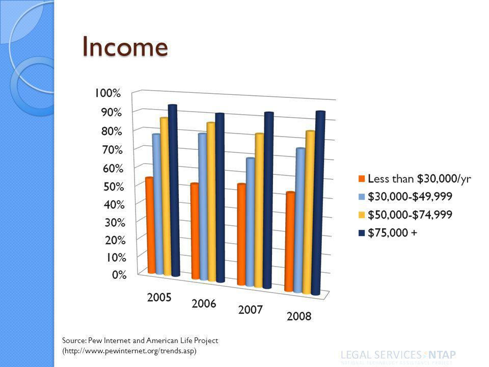 Income Source: Pew Internet and American Life Project (http://www.pewinternet.org/trends.asp)