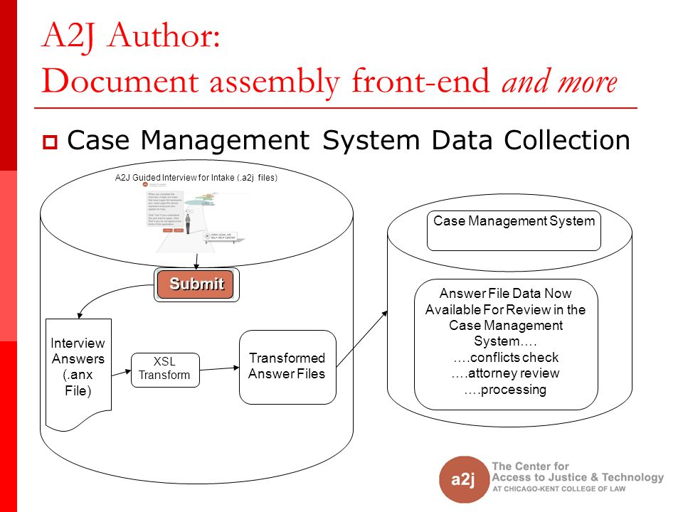 A2J Guided Interview for Intake (.a2j files) A2J Author: Document assembly front-end and more Case Management System Data Collection Interview Answers (.anx File) XSL Transform Transformed Answer Files Case Management System Answer File Data Now Available For Review in the Case Management System….
