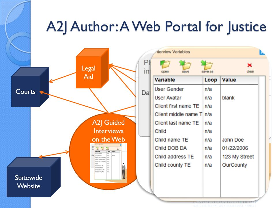 A2J Author: A Web Portal for Justice A2J Guided Interviews on the Web PDs Office Legal Aid Statewide Website Human Services Administrative Tribunal Courts