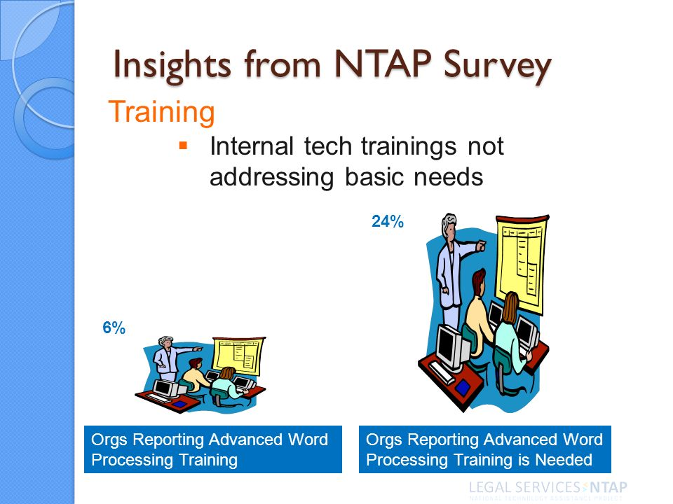 Insights from NTAP Survey Training Internal tech trainings not addressing basic needs Orgs Reporting Advanced Word Processing Training Orgs Reporting Advanced Word Processing Training is Needed 6% 24%