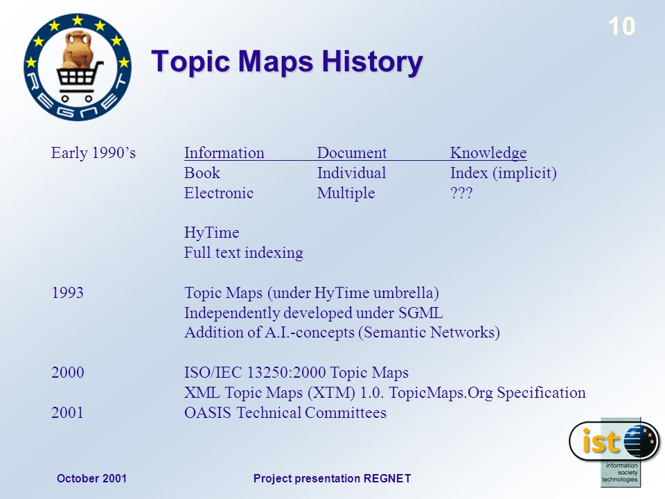 October 2001Project presentation REGNET 10 Topic Maps History Early 1990sInformationDocumentKnowledge BookIndividualIndex (implicit) ElectronicMultiple .