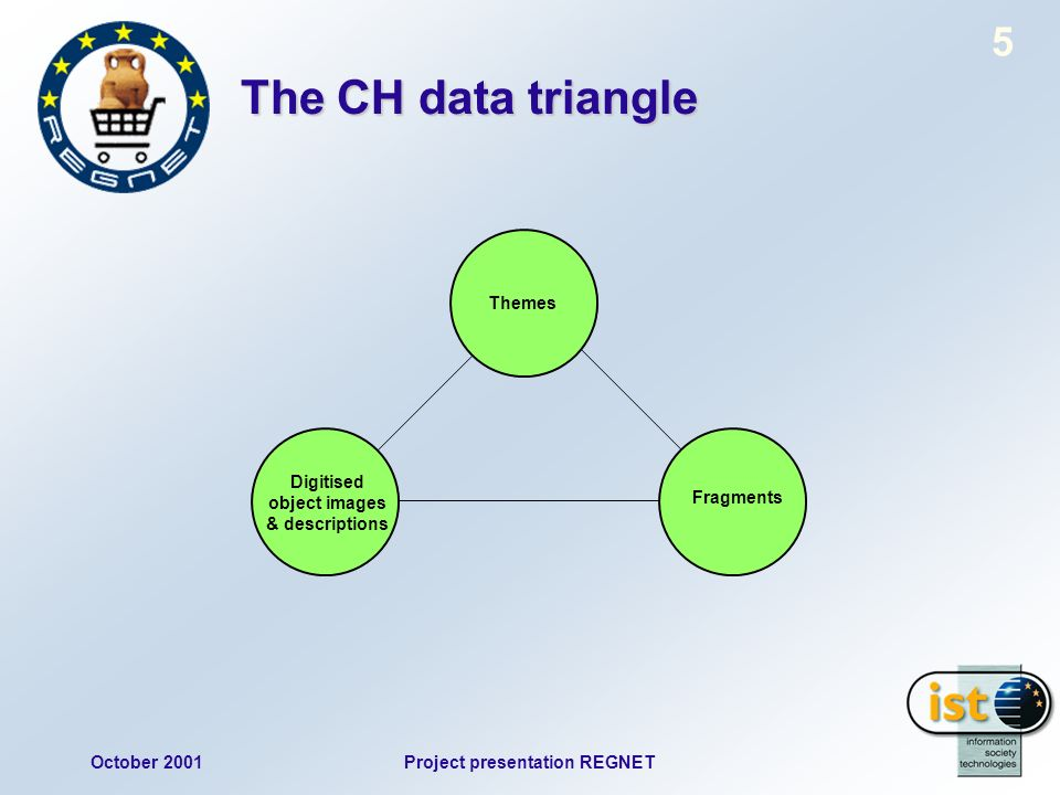 October 2001Project presentation REGNET 5 The CH data triangle Digitised object images & descriptions Fragments Themes