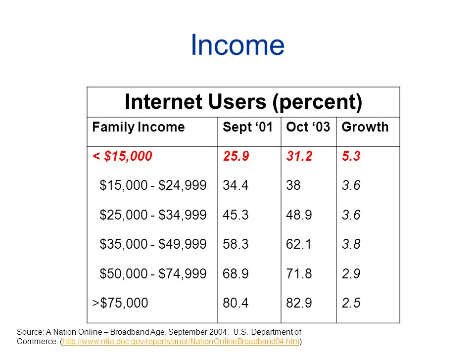 Income Internet Users (percent) Family IncomeSept 01Oct 03Growth < $15,00025.931.25.3 $15,000 - $24,99934.4383.6 $25,000 - $34,99945.348.93.6 $35,000 - $49,99958.362.13.8 $50,000 - $74,99968.971.82.9 >$75,00080.482.92.5 Source: A Nation Online – Broadband Age, September 2004.