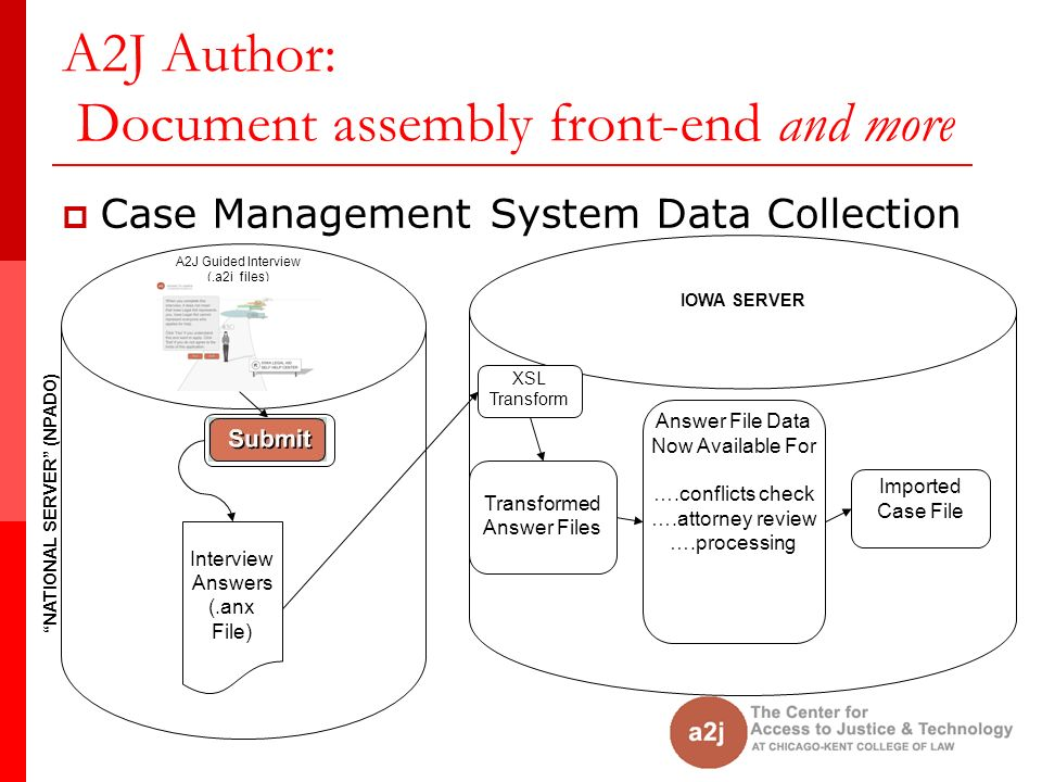 A2J Author: Document assembly front-end and more Case Management System Data Collection A2J Guided Interview (.a2j files) Interview Answers (.anx File) XSL Transform Transformed Answer Files Imported Case File Answer File Data Now Available For ….conflicts check ….attorney review ….processing NATIONAL SERVER (NPADO) IOWA SERVER