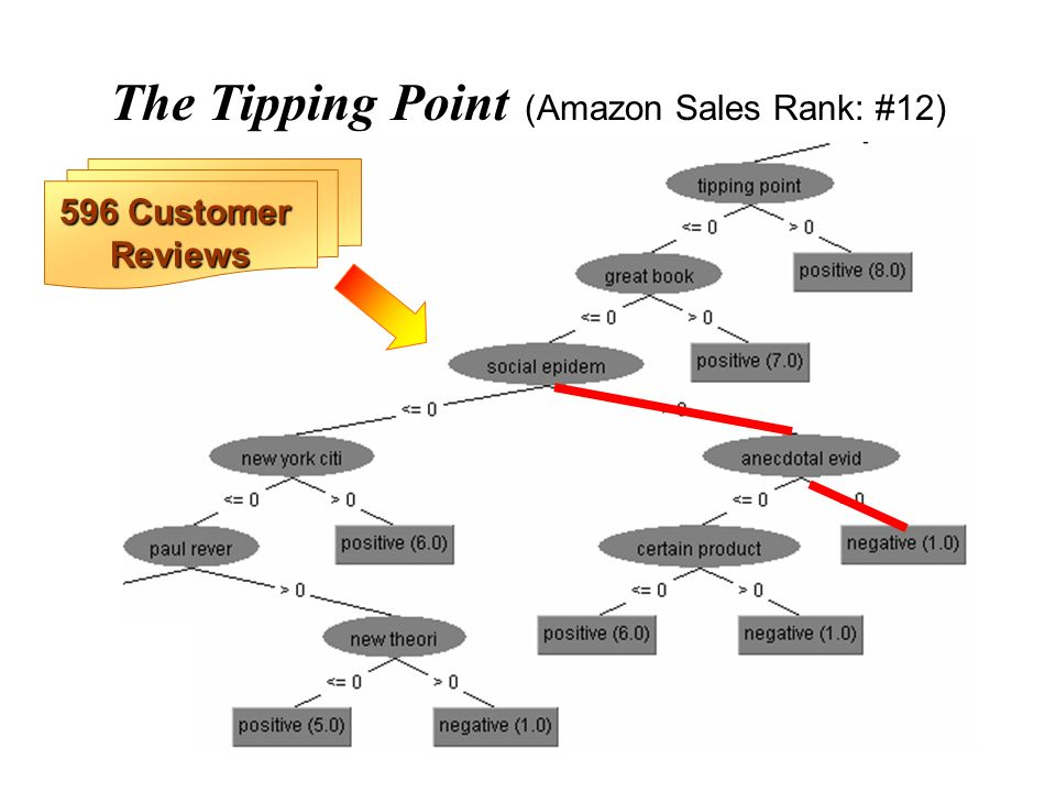 The Tipping Point (Amazon Sales Rank: #12) 596 Customer Reviews