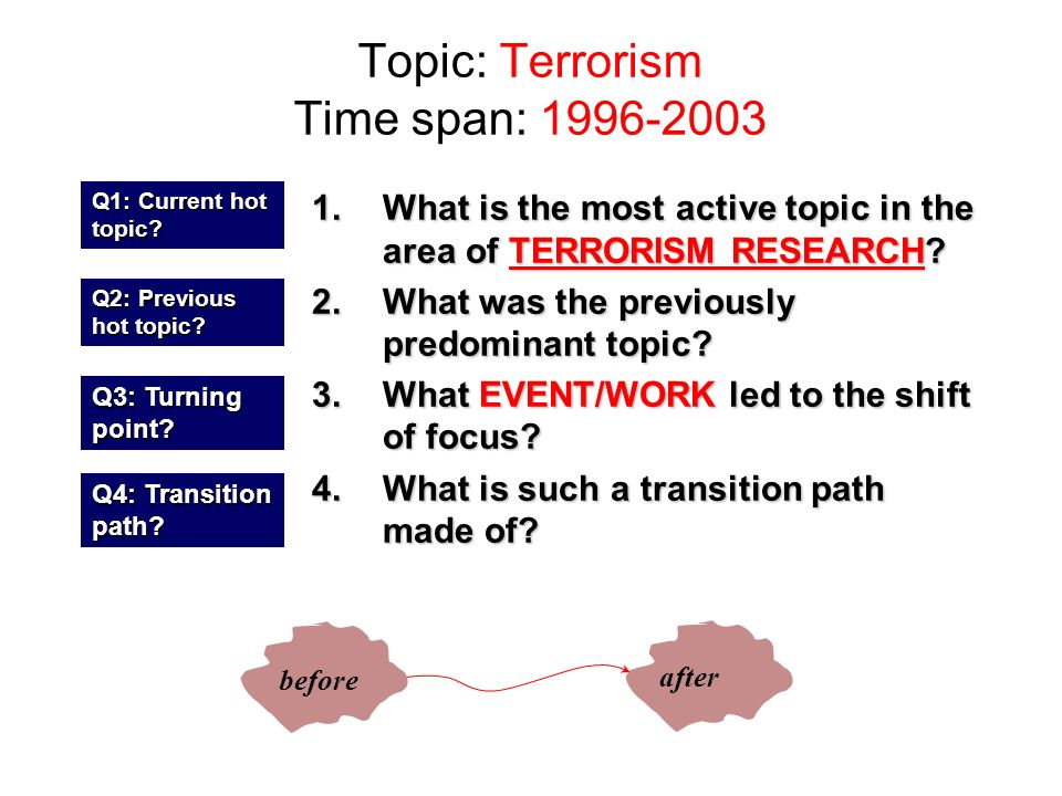 Topic: Terrorism Time span: 1996-2003 1.What is the most active topic in the area of TERRORISM RESEARCH.