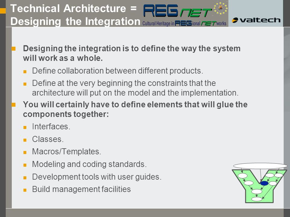 Technical Architecture = Designing the Integration Designing the integration is to define the way the system will work as a whole.