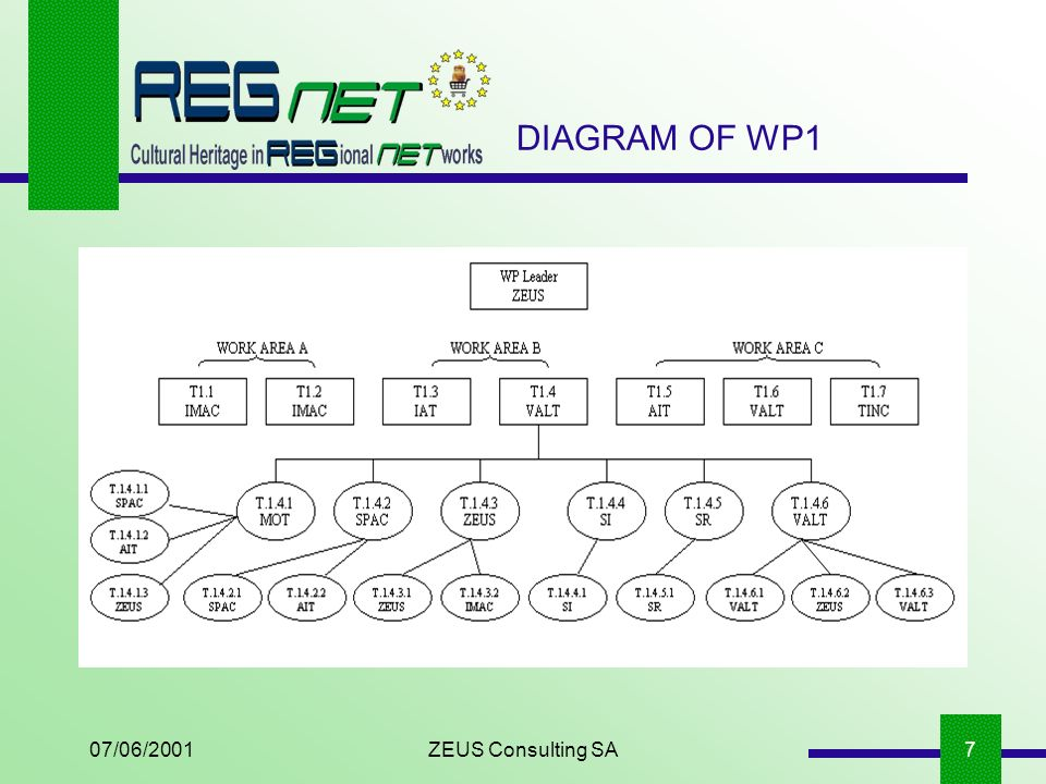 07/06/2001ZEUS Consulting SA7 DIAGRAM OF WP1