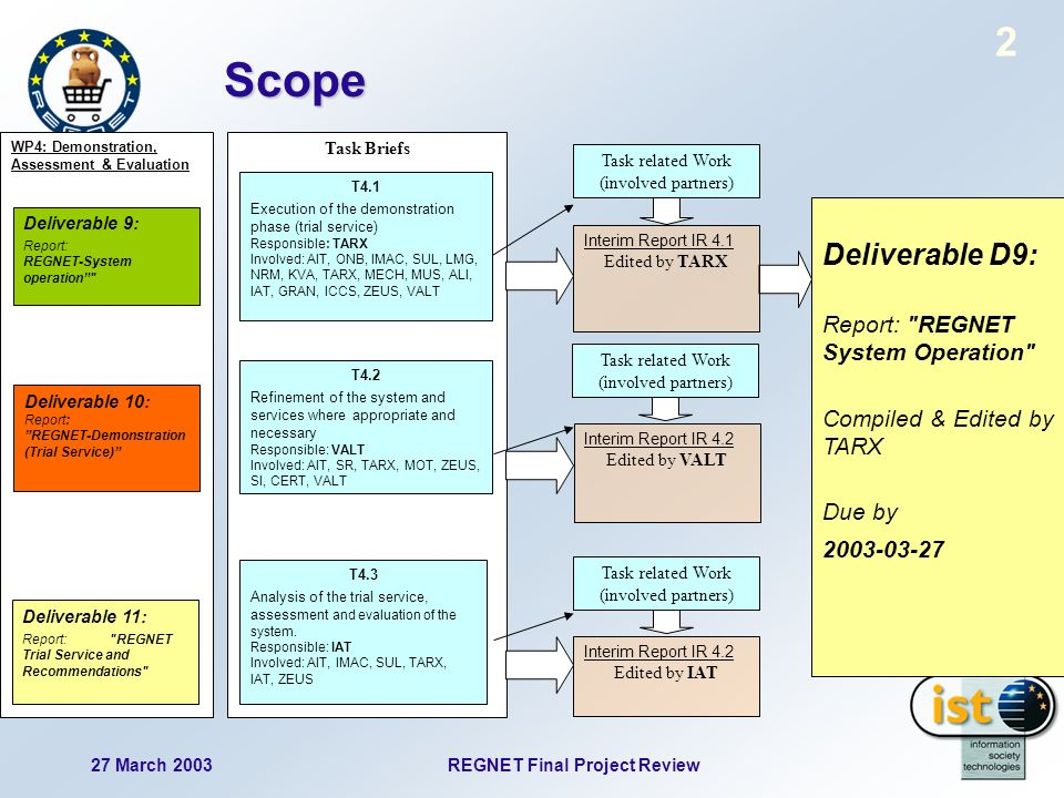 27 March 2003 REGNET Final Project Review 2 Scope WP4: Demonstration, Assessment & Evaluation Deliverable 9: Report: REGNET-System operation Deliverable 10: Report: REGNET-Demonstration (Trial Service) Deliverable 11: Report: REGNET Trial Service and Recommendations Task Briefs Task related Work (involved partners) Interim Report IR 4.1 Edited by TARX Deliverable D9: Report: REGNET System Operation Compiled & Edited by TARX Due by 2003-03-27 Task related Work (involved partners) Interim Report IR 4.2 Edited by VALT Interim Report IR 4.2 Edited by IAT T4.2 Refinement of the system and services where appropriate and necessary Responsible: VALT Involved: AIT, SR, TARX, MOT, ZEUS, SI, CERT, VALT T4.1 Execution of the demonstration phase (trial service) Responsible: TARX Involved: AIT, ONB, IMAC, SUL, LMG, NRM, KVA, TARX, MECH, MUS, ALI, IAT, GRAN, ICCS, ZEUS, VALT T4.3 Analysis of the trial service, assessment and evaluation of the system.