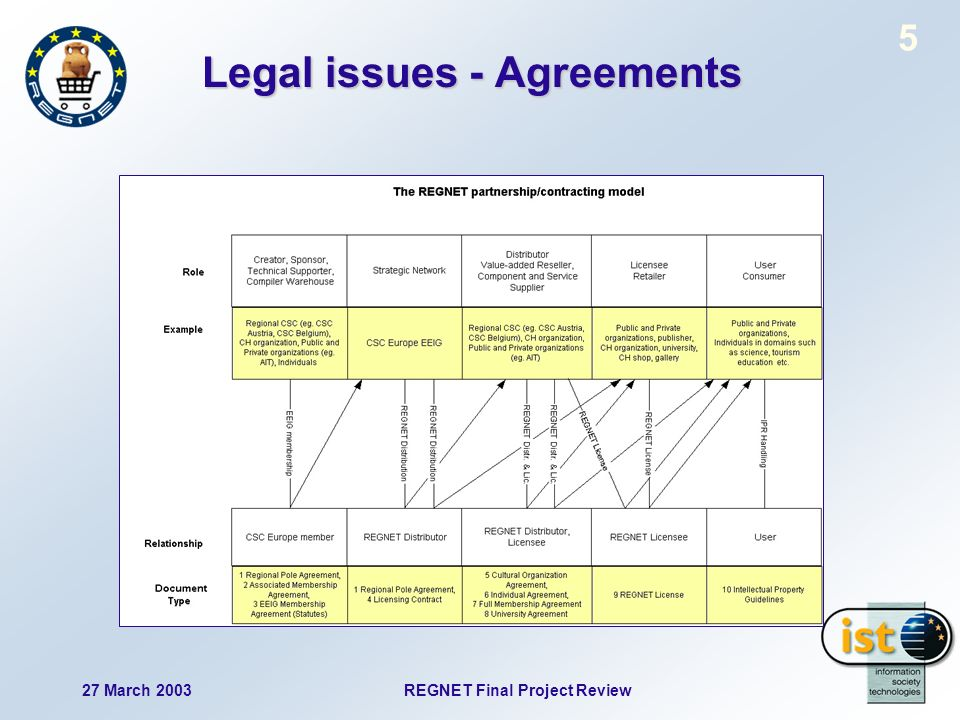 27 March 2003 REGNET Final Project Review 5 Legal issues - Agreements