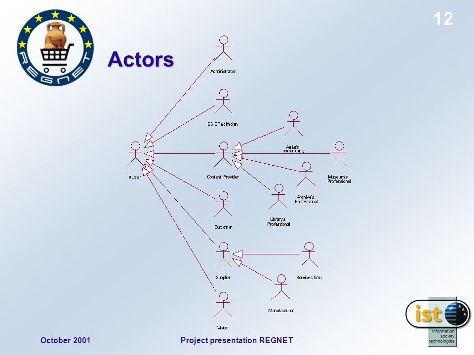October 2001Project presentation REGNET 12 Actors