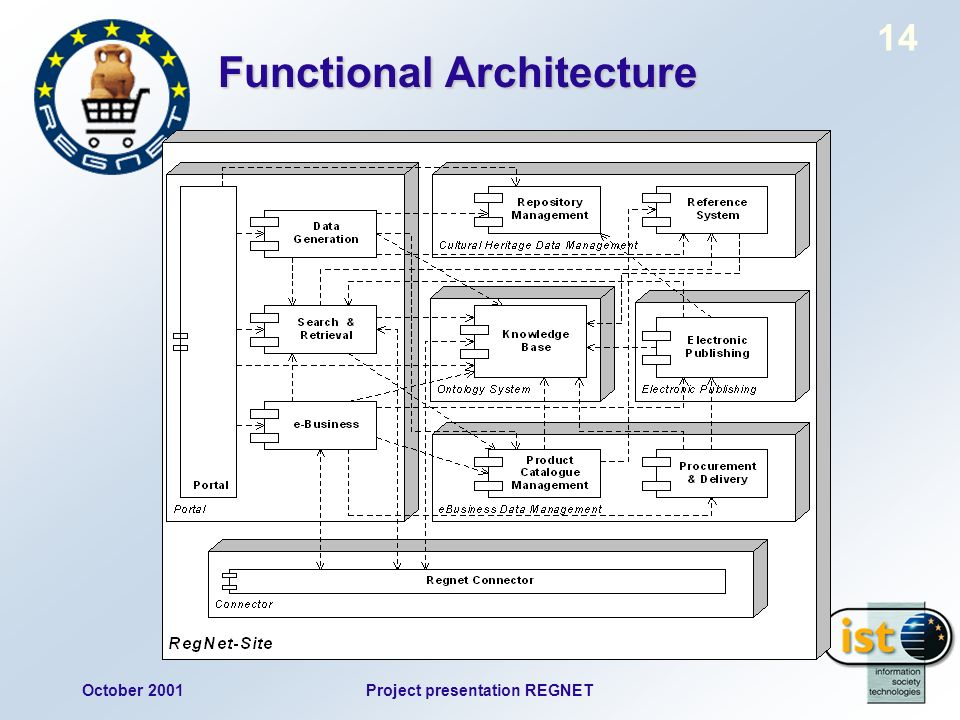 October 2001Project presentation REGNET 14 Functional Architecture