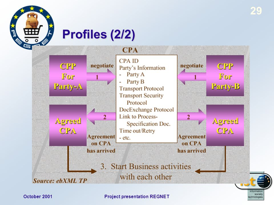October 2001Project presentation REGNET 29 Profiles (2/2)