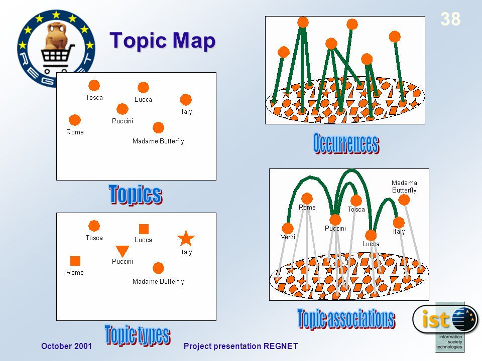 October 2001Project presentation REGNET 38 Topic Map