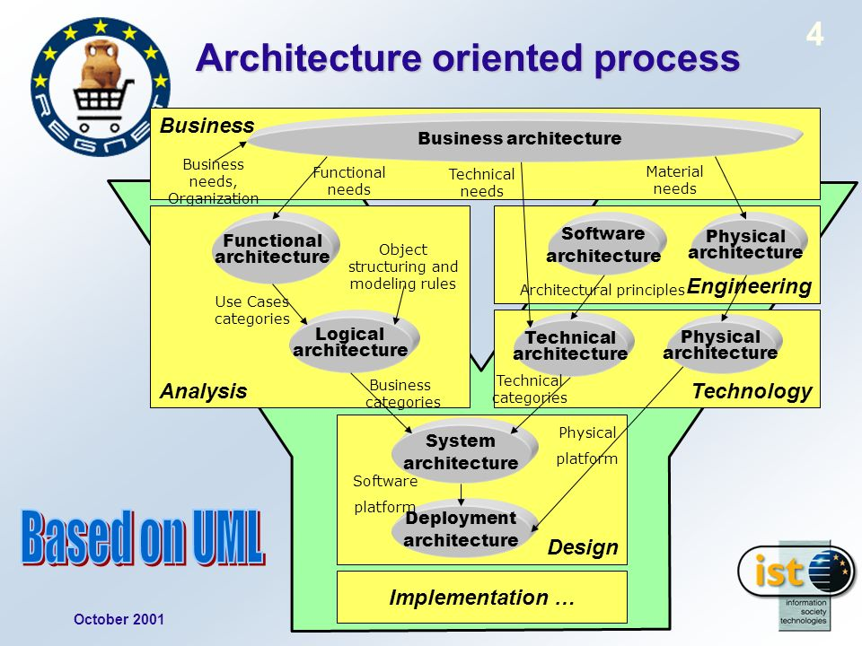 October 2001Project presentation REGNET 4 Architecture oriented process Business Design Implementation … Engineering Technology Analysis Business architecture Functional architecture Logical architecture System architecture Deployment architecture Technical architecture Software architecture Business needs, Organization Functional needs Object structuring and modeling rules Use Cases categories Business categories Technical categories Physical platform Technical needs Architectural principles Physical architecture Software platform Material needs Physical architecture