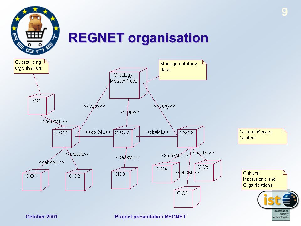 October 2001Project presentation REGNET 9 REGNET organisation