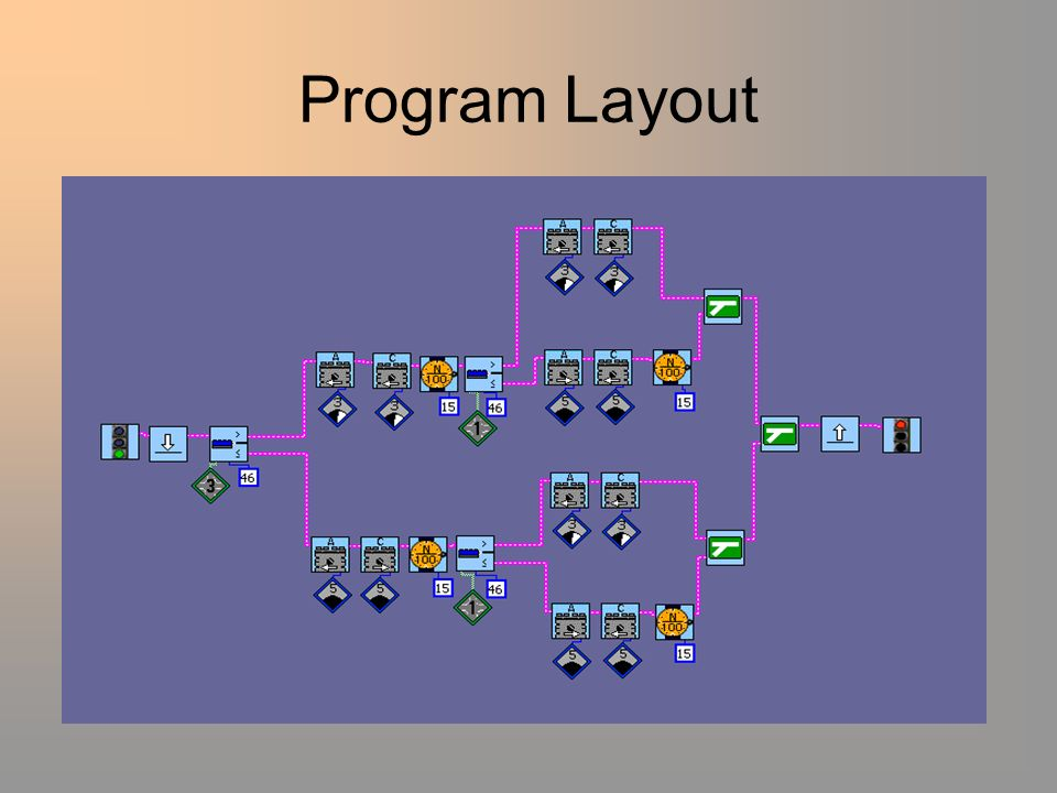 Program Layout
