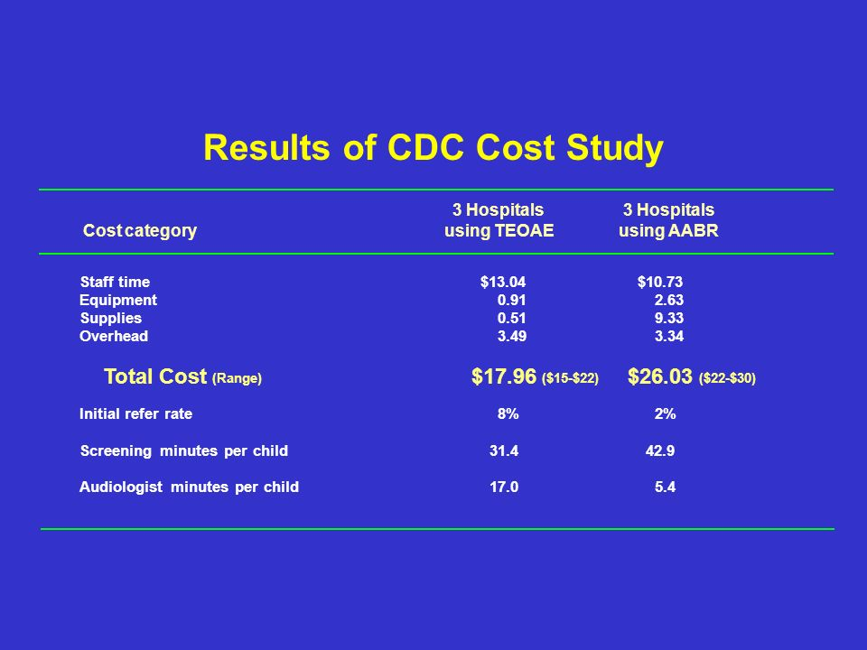 Results of CDC Cost Study 3 Hospitals Cost categoryusing TEOAEusing AABR Staff time$13.04$10.73 Equipment0.912.63 Supplies0.519.33 Overhead3.493.34 Total Cost (Range) $17.96 ($15-$22) $26.03 ($22-$30) Initial refer rate8%2% Screening minutes per child31.442.9 Audiologist minutes per child17.05.4