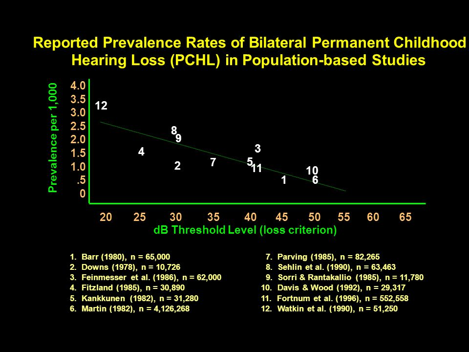 Reported Prevalence Rates of Bilateral Permanent Childhood Hearing Loss (PCHL) in Population-based Studies 4.0 3.5 3.0 2.5 2.0 1.5 1.0.5 0 20253035404550556065 4 2 9 8 7 5 16 10 dB Threshold Level (loss criterion) Prevalence per 1,000 1.