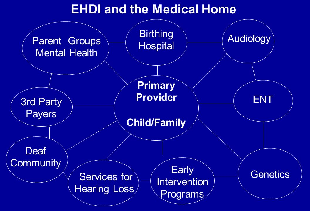 EHDI and the Medical Home Parent Groups Mental Health Birthing Hospital Audiology Primary Provider Child/Family ENT Genetics Early Intervention Programs 3rd Party Payers Deaf Community Services for Hearing Loss