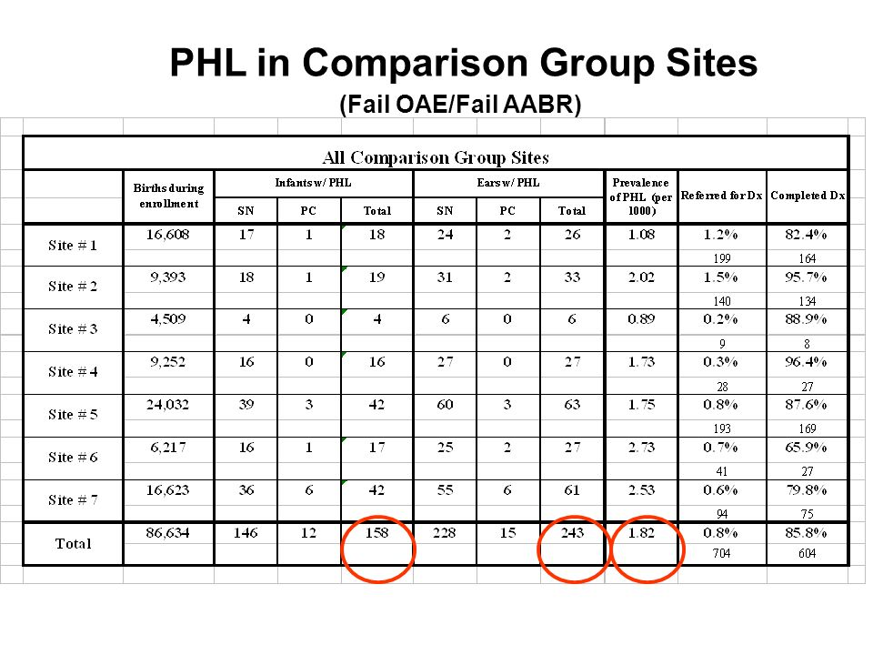 PHL in Comparison Group Sites (Fail OAE/Fail AABR)