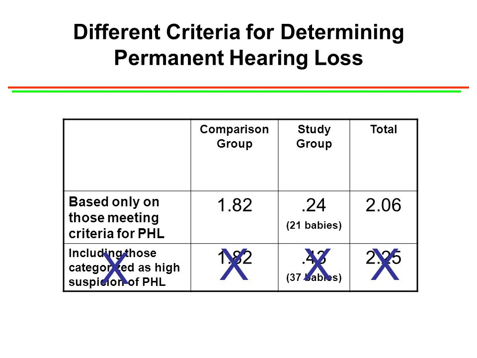 Different Criteria for Determining Permanent Hearing Loss Comparison Group Study Group Total Based only on those meeting criteria for PHL 1.82.24 (21 babies) 2.06 Including those categorized as high suspicion of PHL 1.82.43 (37 babies) 2.25 XX X X