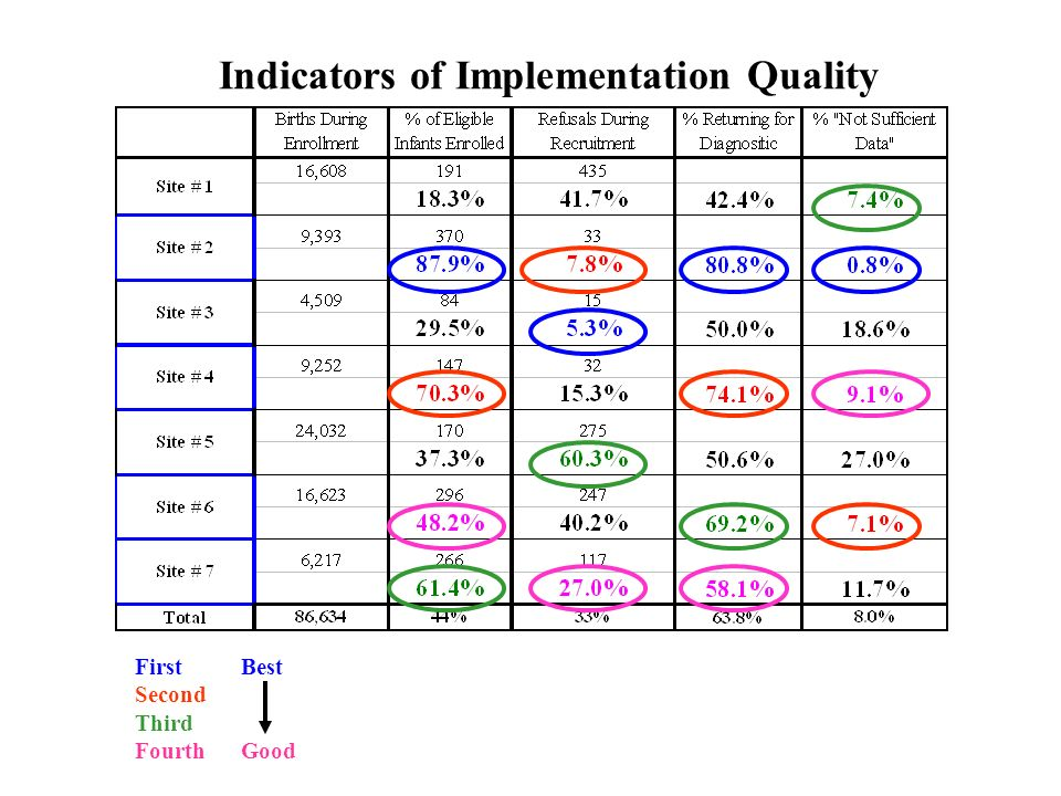 Indicators of Implementation Quality FirstBest Second Third FourthGood
