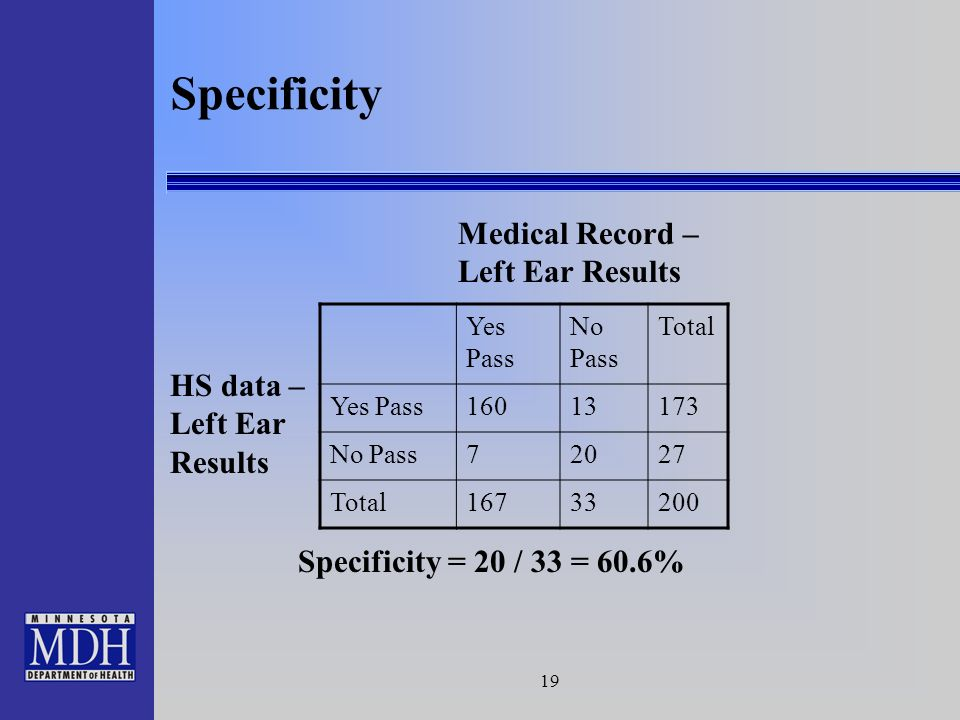 19 Specificity Medical Record – Left Ear Results HS data – Left Ear Results Yes Pass No Pass Total Yes Pass16013173 No Pass72027 Total16733200 Specificity = 20 / 33 = 60.6%