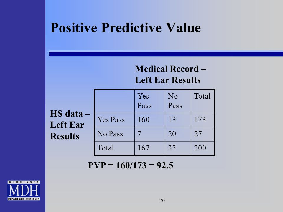 20 Positive Predictive Value Medical Record – Left Ear Results HS data – Left Ear Results Yes Pass No Pass Total Yes Pass16013173 No Pass72027 Total16733200 PVP = 160/173 = 92.5
