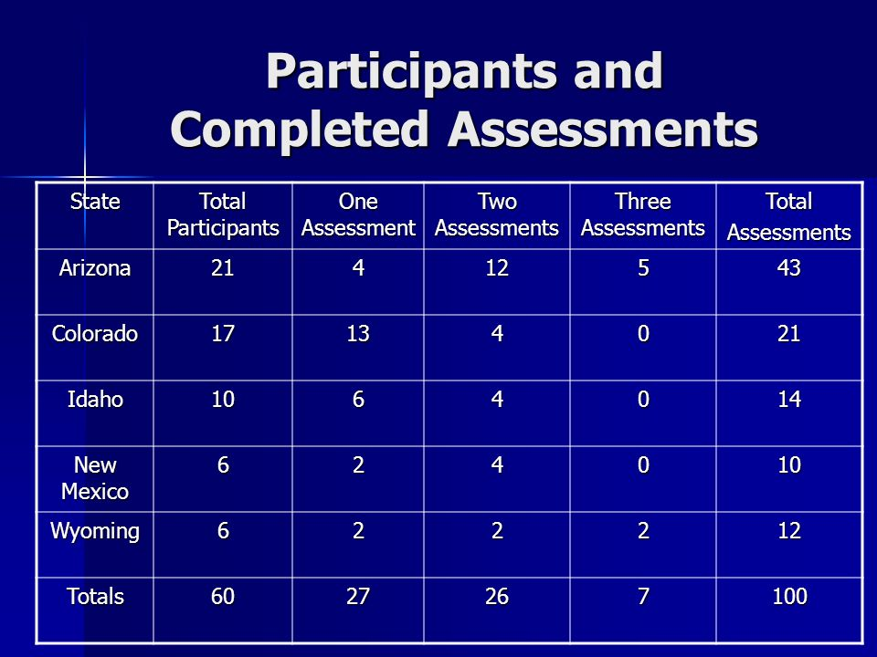 Participants and Completed Assessments State Total Participants One Assessment Two Assessments Three Assessments TotalAssessments Arizona21412543 Colorado17134021 Idaho1064014 New Mexico 624010 Wyoming622212 Totals6027267100