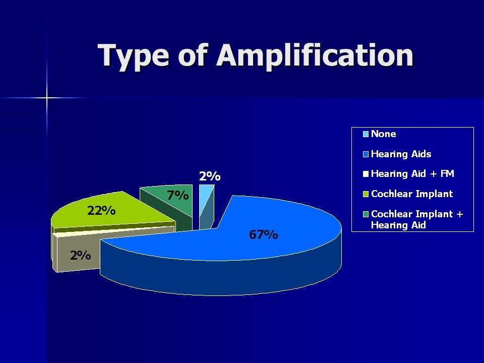 Type of Amplification