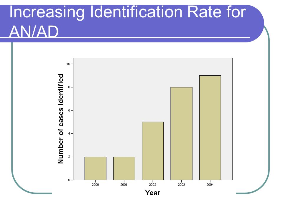 Increasing Identification Rate for AN/AD