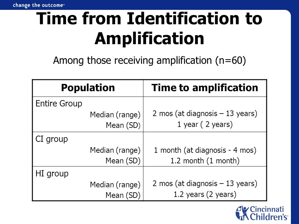 Time from Identification to Amplification Among those receiving amplification (n=60) PopulationTime to amplification Entire Group Median (range) Mean (SD ) 2 mos (at diagnosis – 13 years) 1 year ( 2 years) CI group Median (range) Mean (SD) 1 month (at diagnosis - 4 mos) 1.2 month (1 month) HI group Median (range) Mean (SD) 2 mos (at diagnosis – 13 years) 1.2 years (2 years)