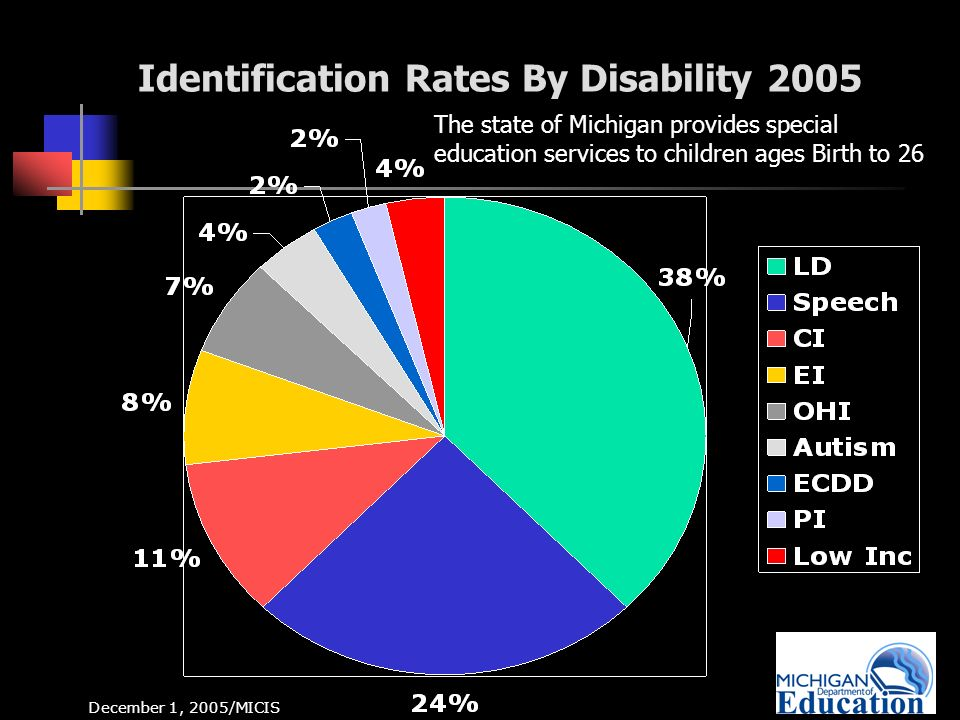 8 Identification Rates By Disability 2005 December 1, 2005/MICIS The state of Michigan provides special education services to children ages Birth to 26