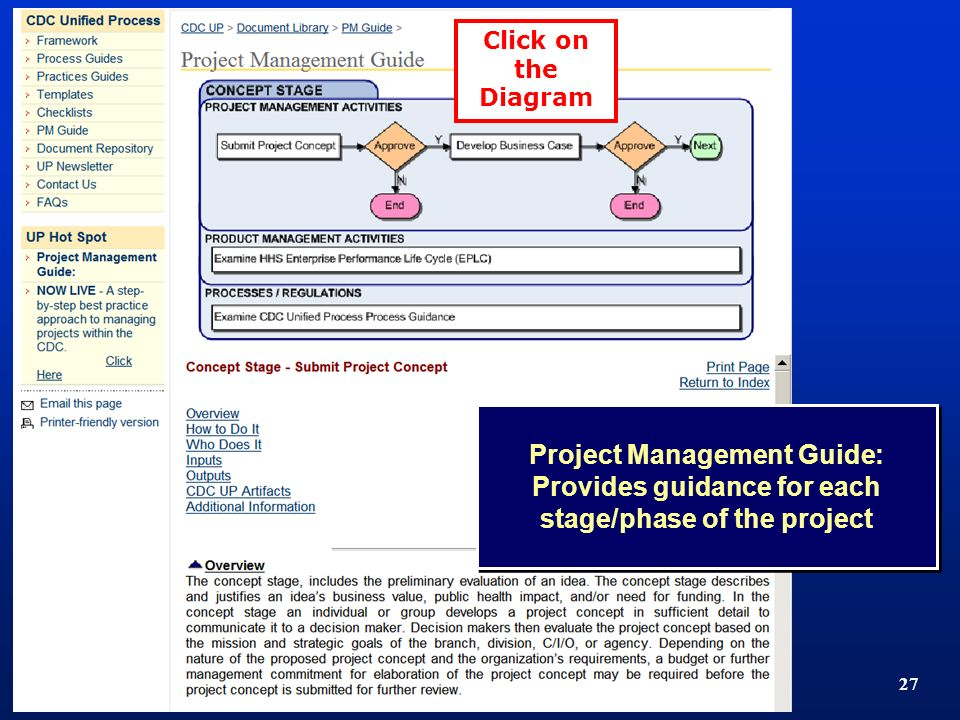 TM 27 Project Management Guide: Provides guidance for each stage/phase of the project Click on the Diagram