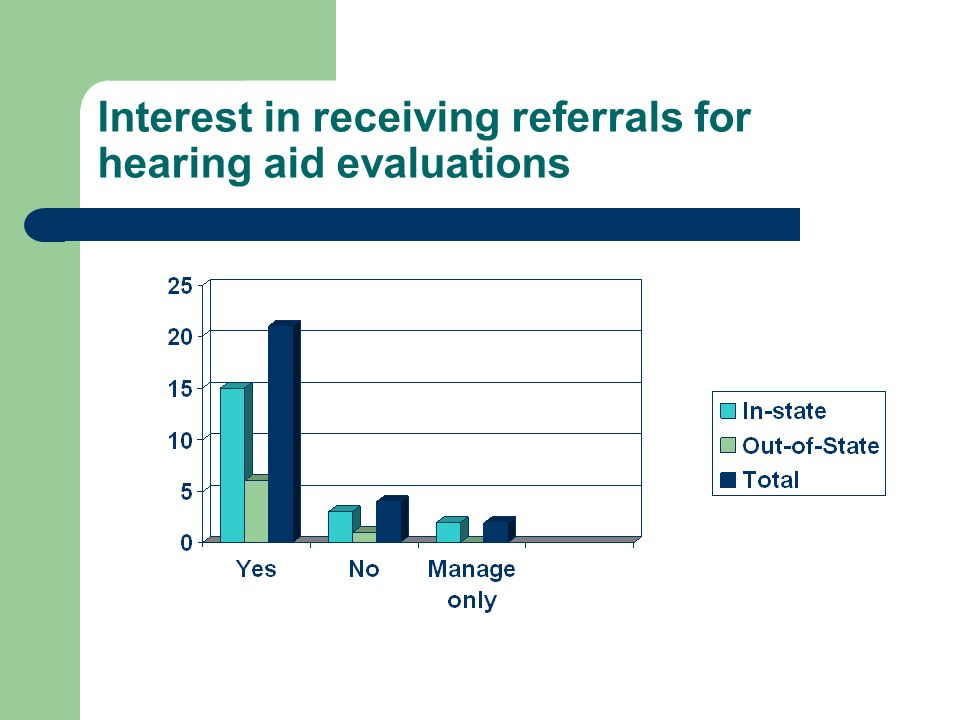 Interest in receiving referrals for hearing aid evaluations