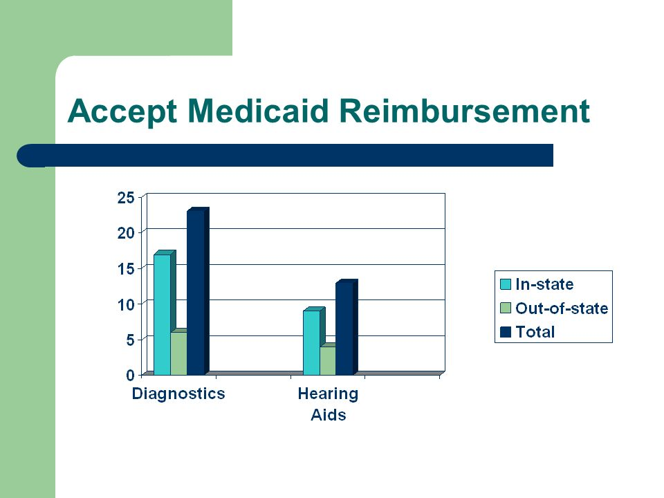 Accept Medicaid Reimbursement