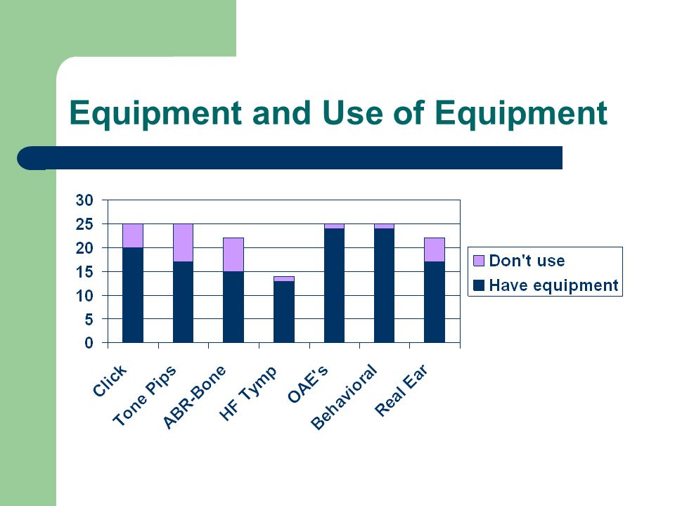 Equipment and Use of Equipment