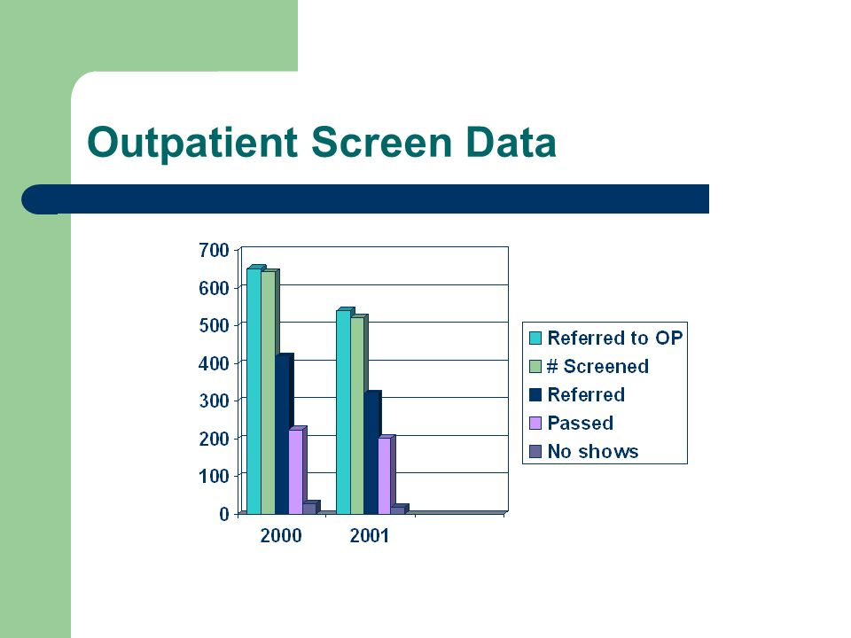 Outpatient Screen Data