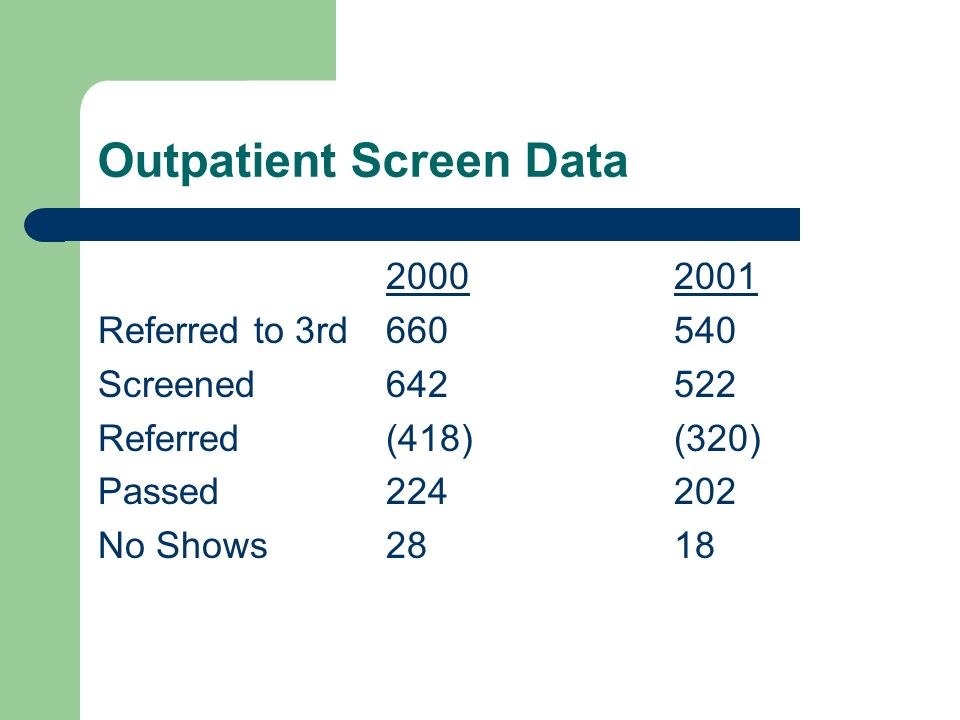 20002001 Referred to 3rd660540 Screened642522 Referred(418)(320) Passed224202 No Shows2818