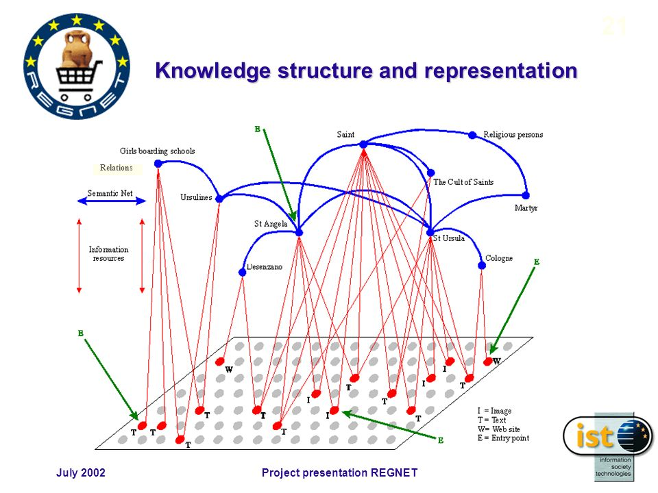July 2002Project presentation REGNET 21 Relations Knowledge structure and representation