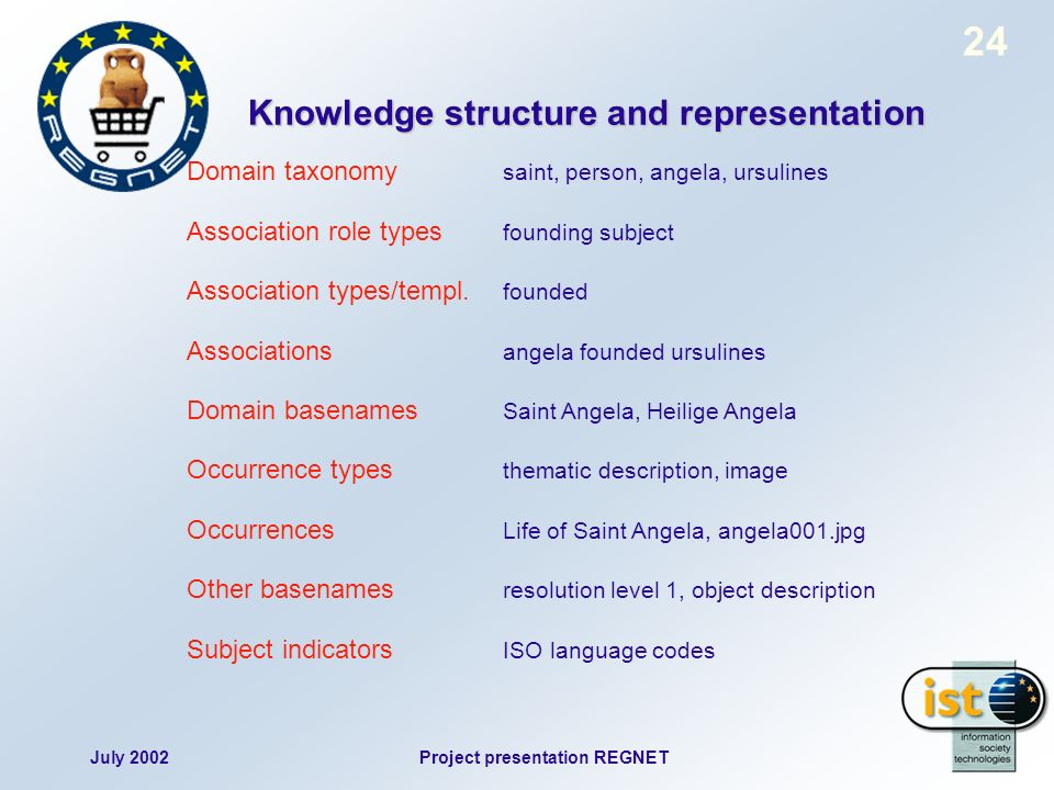 July 2002Project presentation REGNET 24 Domain taxonomy saint, person, angela, ursulines Association role types founding subject Association types/templ.